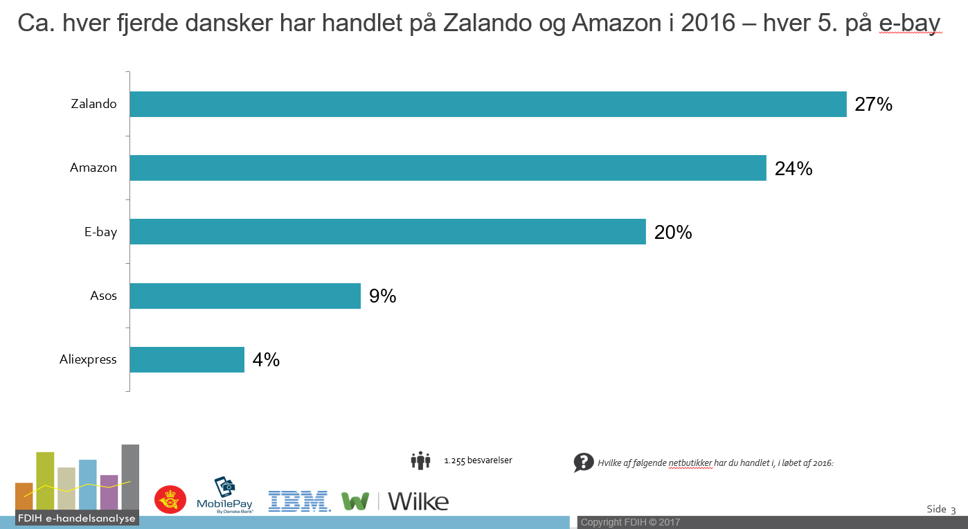 6b413514 Ifølge FDIH E-handelsanalyse er det lavere pris og større sortiment, der  får forbrugerne til at klikke løs på de udenlandske netbutikker.