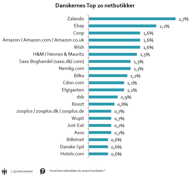 05faccfc1430 Analyse  Dansk e-handel buldrer frem mod ny rekord · FDIH