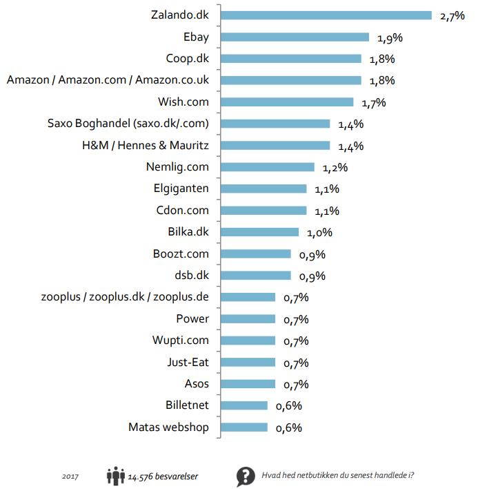 cc205f73b3a Top 20: Her er danskernes favoritbutikker på nettet · FDIH