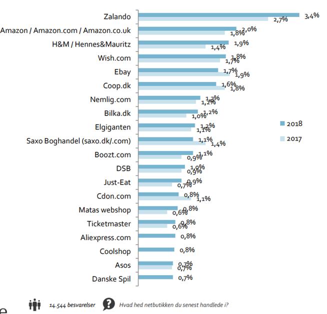 dec402afeff Zalando og Amazon topper: Her er de største netbutikker i Danmark · FDIH