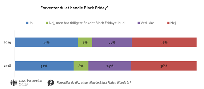 Hvor mange vil handle til Black Friday?