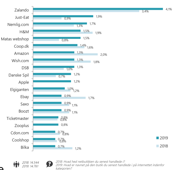 the 20 largest online stores